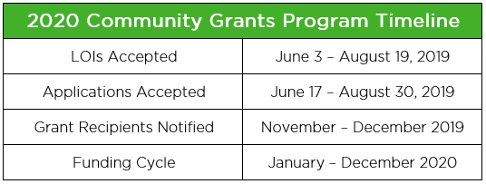 community grant table