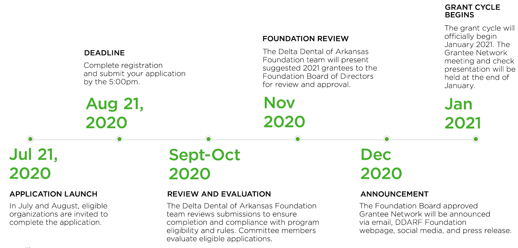 Delta Dental Community Grant Timeline